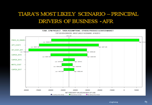 Tiara's Most Likely Scenario - Principal Driers of Business - AFR
